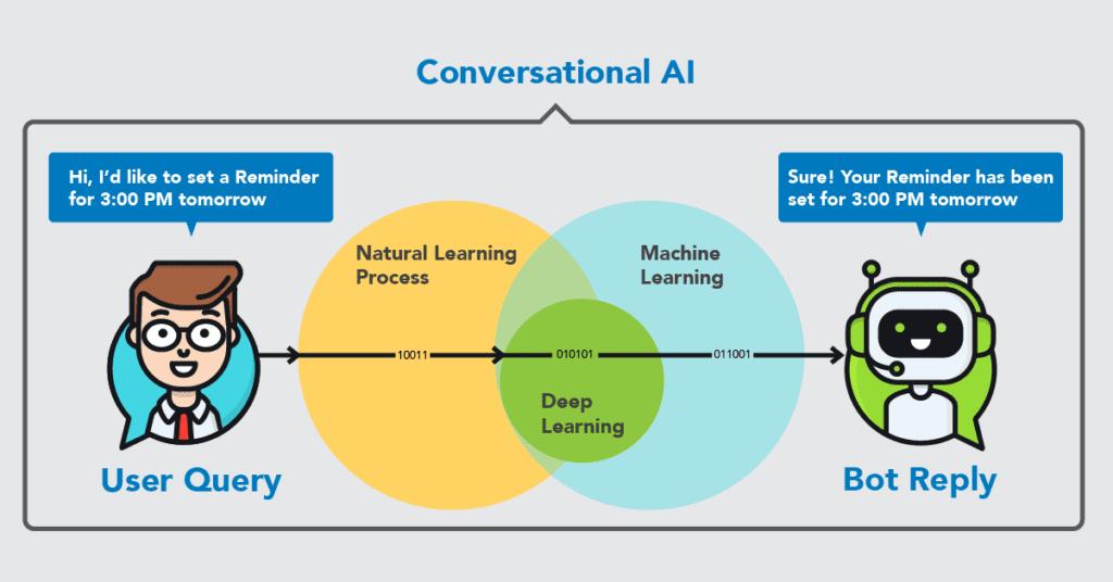 Conversational-AI