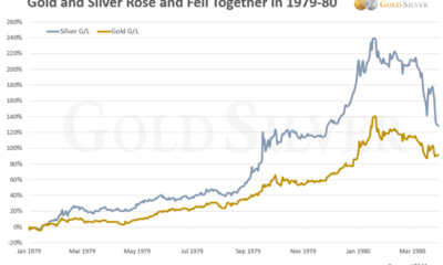 Gold & Silver Prices graph